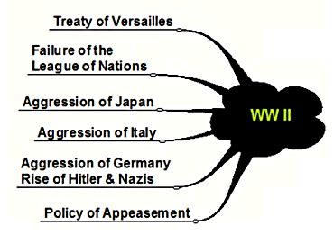 World war i essay ideas